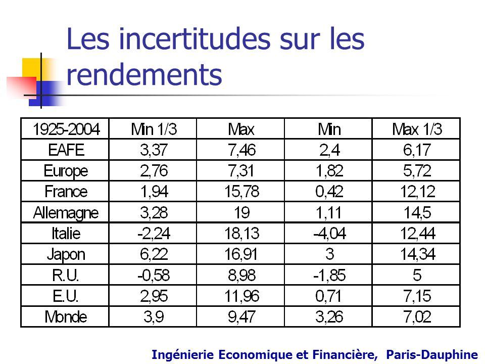 Les incertitudes sur les rendements Ingénierie Economique et Financière, Paris-Dauphine