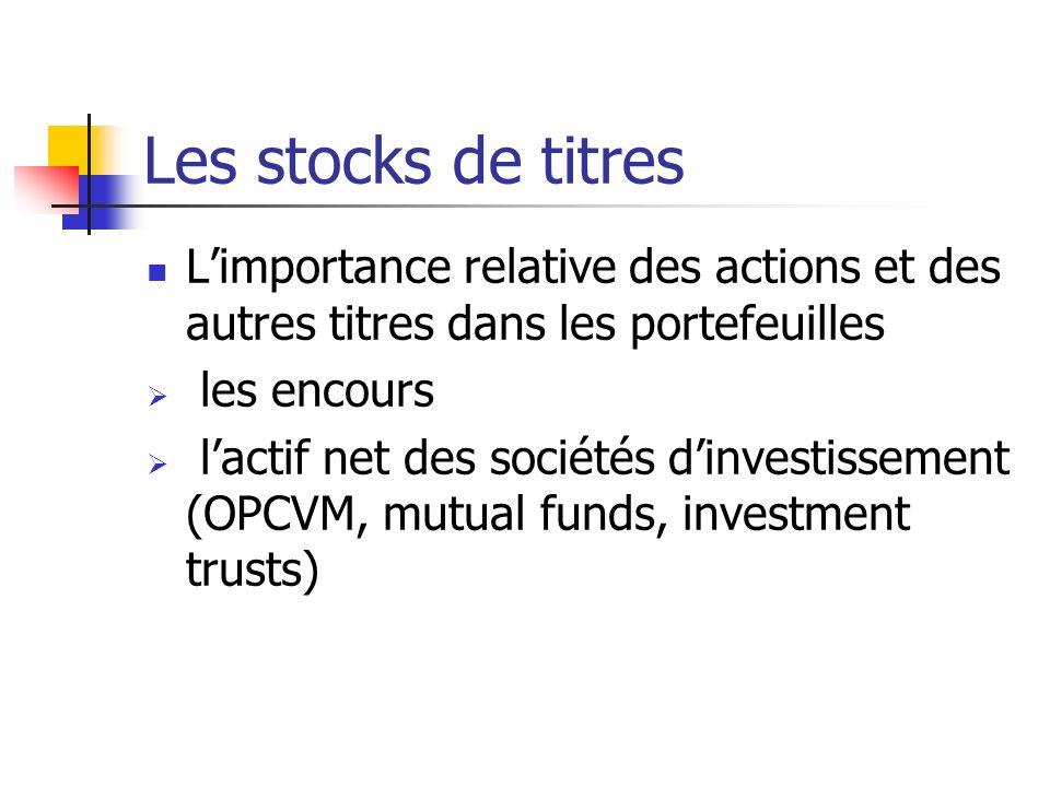 Les stocks de titres Limportance relative des actions et des autres titres dans les portefeuilles les encours lactif net des sociétés dinvestissement