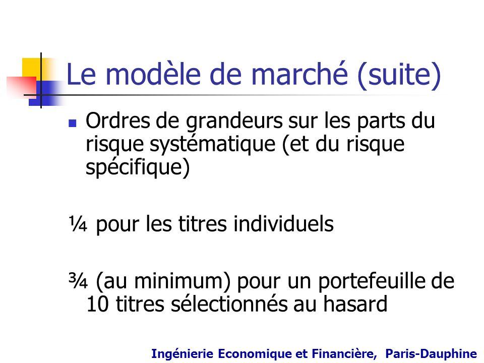Le modèle de marché (suite) Ordres de grandeurs sur les parts du risque systématique (et du risque spécifique) ¼ pour les titres individuels ¾ (au min