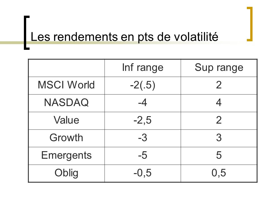 Les rendements en pts de volatilité Inf rangeSup range MSCI World-2(.5)2 NASDAQ-44 Value-2,52 Growth-33 Emergents-55 Oblig-0,50,5