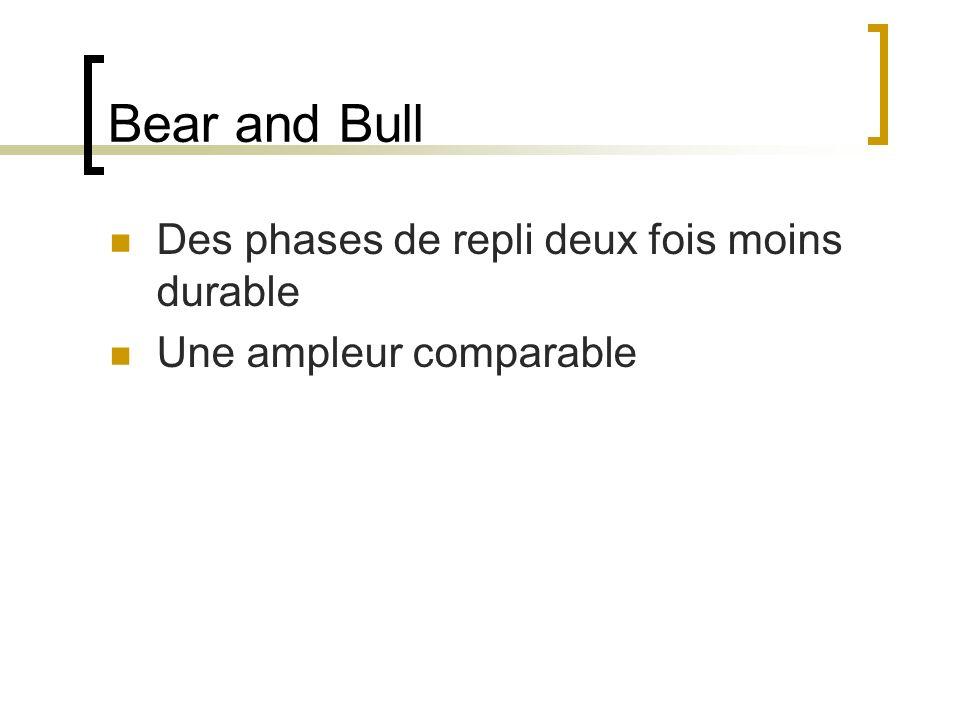 Bear and Bull Des phases de repli deux fois moins durable Une ampleur comparable