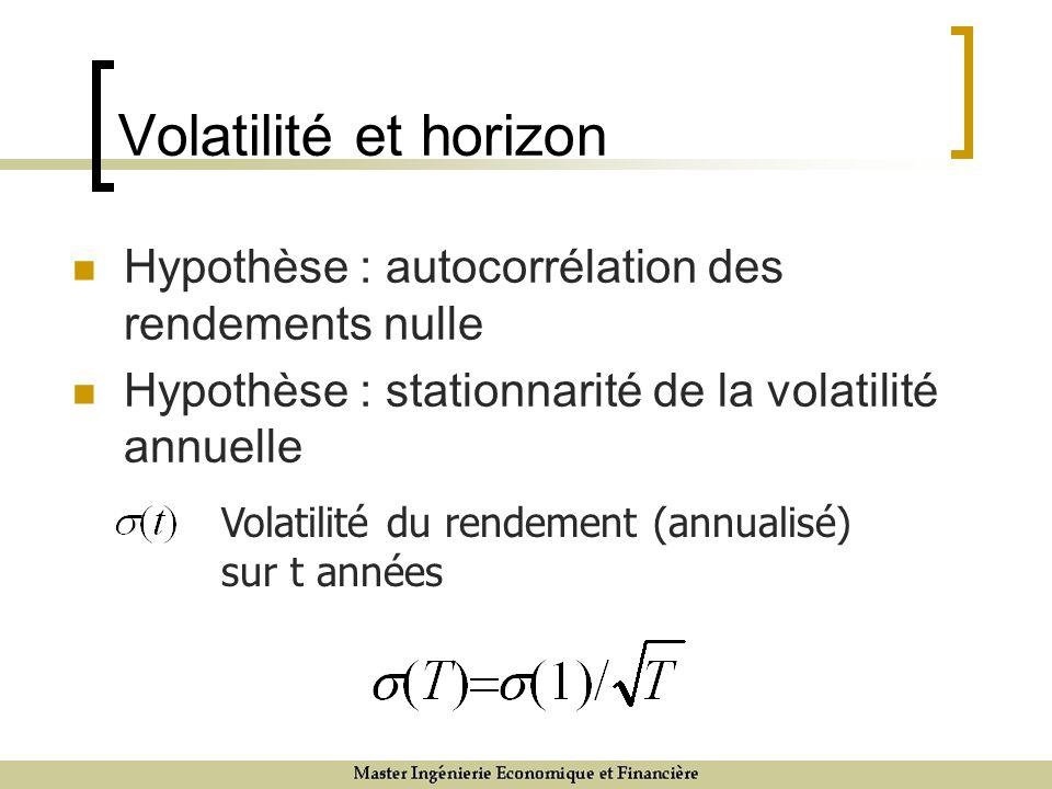 Volatilité et horizon Hypothèse : autocorrélation des rendements nulle Hypothèse : stationnarité de la volatilité annuelle Volatilité du rendement (annualisé) sur t années