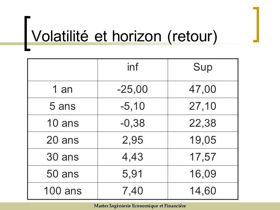 Volatilité et horizon (retour) infSup 1 an-25,0047,00 5 ans-5,1027,10 10 ans-0,3822,38 20 ans2,9519,05 30 ans4,4317,57 50 ans5,9116,09 100 ans7,4014,60