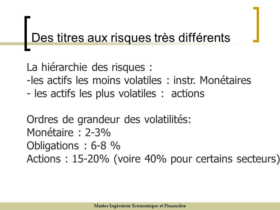 Des titres aux risques très différents La hiérarchie des risques : -les actifs les moins volatiles : instr.