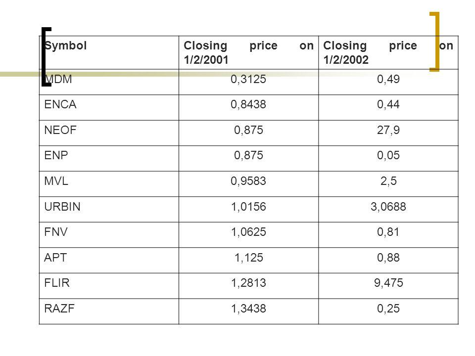 SymbolClosing price on 1/2/2001 Closing price on 1/2/2002 MDM0,31250,49 ENCA0,84380,44 NEOF0,87527,9 ENP0,8750,05 MVL0,95832,5 URBIN1,01563,0688 FNV1,06250,81 APT1,1250,88 FLIR1,28139,475 RAZF1,34380,25