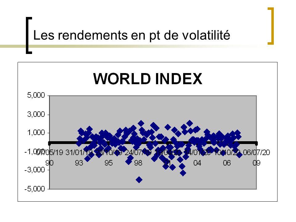 Les rendements en pt de volatilité