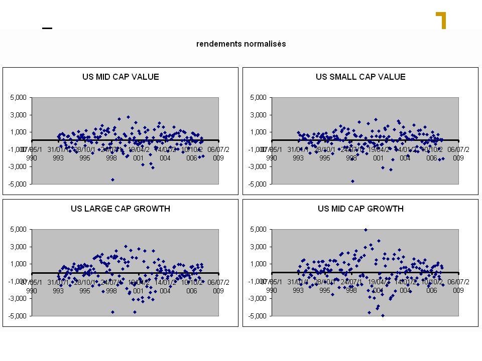 Volatilité et horizon horizon 10 ans0,32 20 ans0,22 30 ans0,18