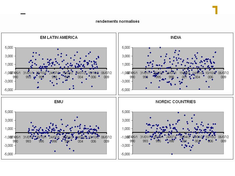 Les incertitudes sur les rendements à long terme La fragilité des primes de risque observées sur les Etats-Unis : « volatilité » des rendements à 30 ans Le Xxe siècle une période exceptionnelle Le biais du survivant et les rendements internationaux