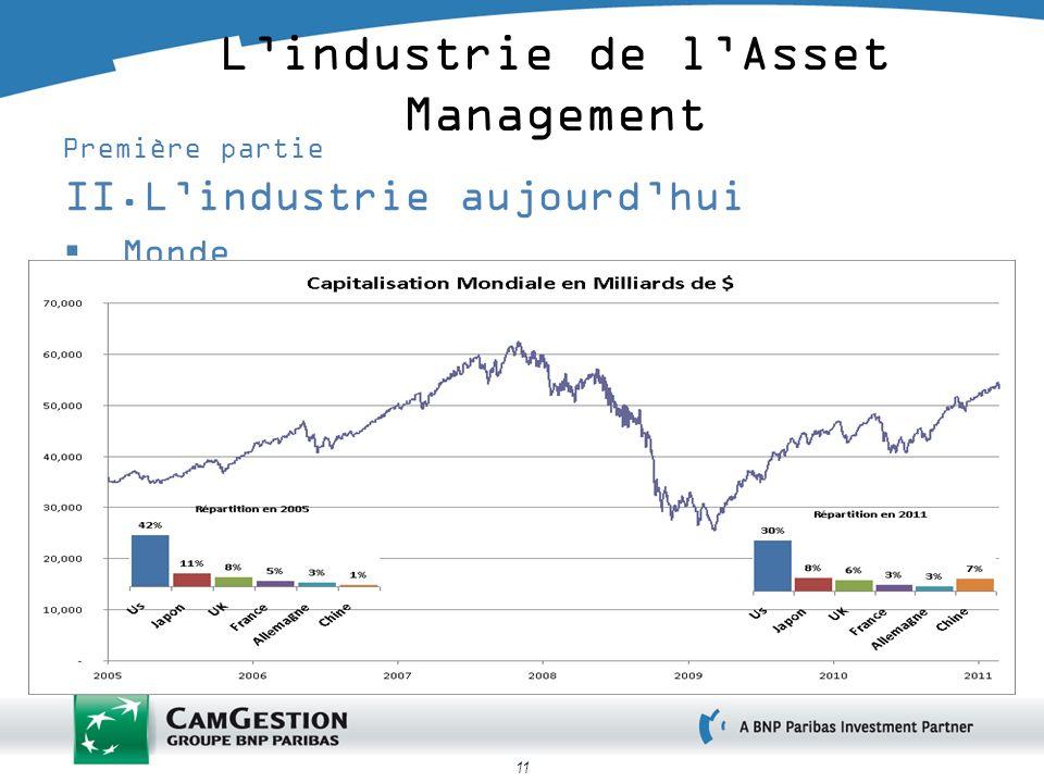11 Lindustrie de lAsset Management Première partie II.Lindustrie aujourdhui Monde