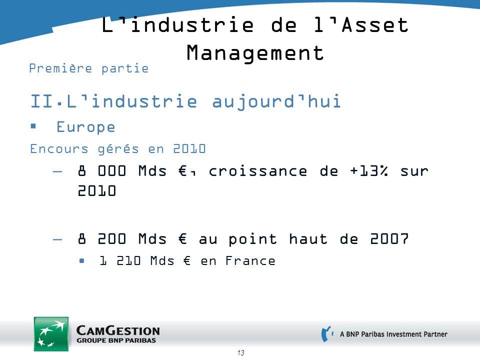 13 Lindustrie de lAsset Management Première partie II.Lindustrie aujourdhui Europe Encours gérés en 2010 –8 000 Mds, croissance de +13% sur 2010 –8 200 Mds au point haut de 2007 1 210 Mds en France