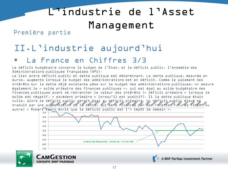 17 Lindustrie de lAsset Management Première partie II.Lindustrie aujourdhui La France en Chiffres 3/3 Le déficit budgétaire concerne le budget de lEtat, et le déficit public, l ensemble des Administrations publiques françaises (APU).