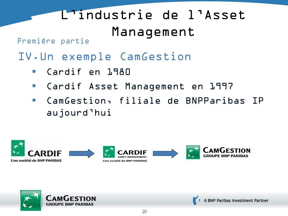 20 Lindustrie de lAsset Management Première partie IV.Un exemple CamGestion Cardif en 1980 Cardif Asset Management en 1997 CamGestion, filiale de BNPParibas IP aujourdhui