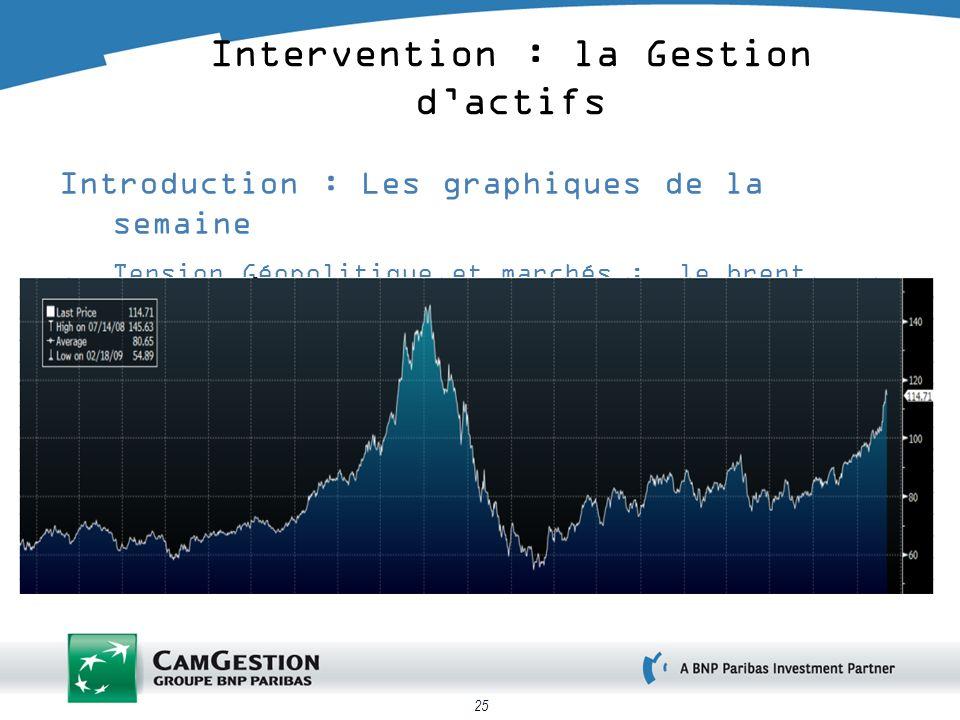 25 Introduction : Les graphiques de la semaine Tension Géopolitique et marchés : le brent Intervention : la Gestion dactifs