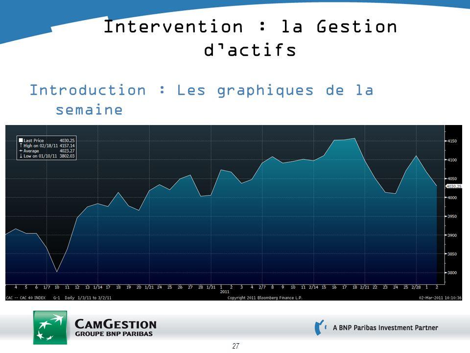 27 Introduction : Les graphiques de la semaine le CAC 40 dépuis le début de lannée Intervention : la Gestion dactifs