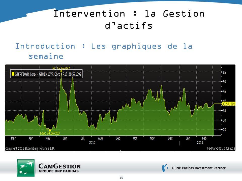 28 Introduction : Les graphiques de la semaine Spread Obligations dEtats : Allemagne 10 ans vs France 10 ans Intervention : la Gestion dactifs
