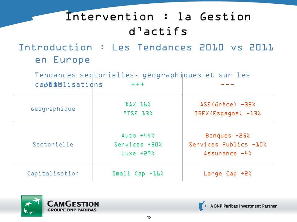 32 Introduction : Les Tendances 2010 vs 2011 en Europe Tendances sectorielles, géographiques et sur les capitalisations Intervention : la Gestion dactifs 2010+++--- Géographique DAX 16% FTSE 13% ASE(Grèce) -33% IBEX(Espagne) -13% Sectorielle Auto +44% Services +30% Luxe +29% Banques -25% Services Publics -10% Assurance -4% CapitalisationSmall Cap +16%Large Cap +2%