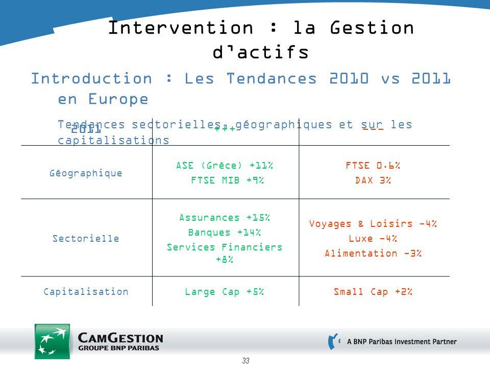 33 Introduction : Les Tendances 2010 vs 2011 en Europe Tendances sectorielles, géographiques et sur les capitalisations Intervention : la Gestion dactifs 2011+++--- Géographique ASE (Grèce) +11% FTSE MIB +9% FTSE 0.6% DAX 3% Sectorielle Assurances +15% Banques +14% Services Financiers +8% Voyages & Loisirs -4% Luxe -4% Alimentation -3% CapitalisationLarge Cap +5%Small Cap +2%