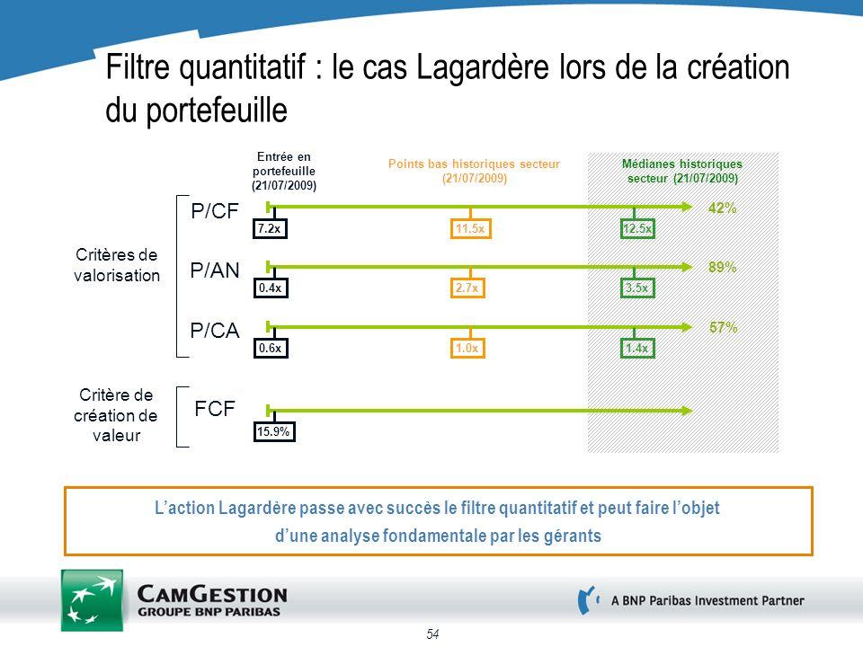 54 Filtre quantitatif : le cas Lagardère lors de la création du portefeuille Critères de valorisation Critère de création de valeur Entrée en portefeuille (21/07/2009) Points bas historiques secteur (21/07/2009) Médianes historiques secteur (21/07/2009) P/CF P/CA P/AN FCF 7.2x11.5x12.5x 3.5x2.7x0.4x 0.6x1.0x 15.9% 1.4x 42% 89% 57% Laction Lagardère passe avec succès le filtre quantitatif et peut faire lobjet dune analyse fondamentale par les gérants