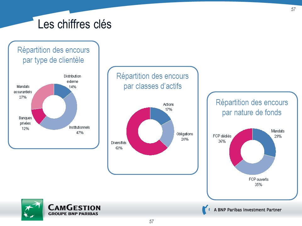 57 Les chiffres clés Répartition des encours par type de clientèle Répartition des encours par classes dactifs Répartition des encours par nature de f