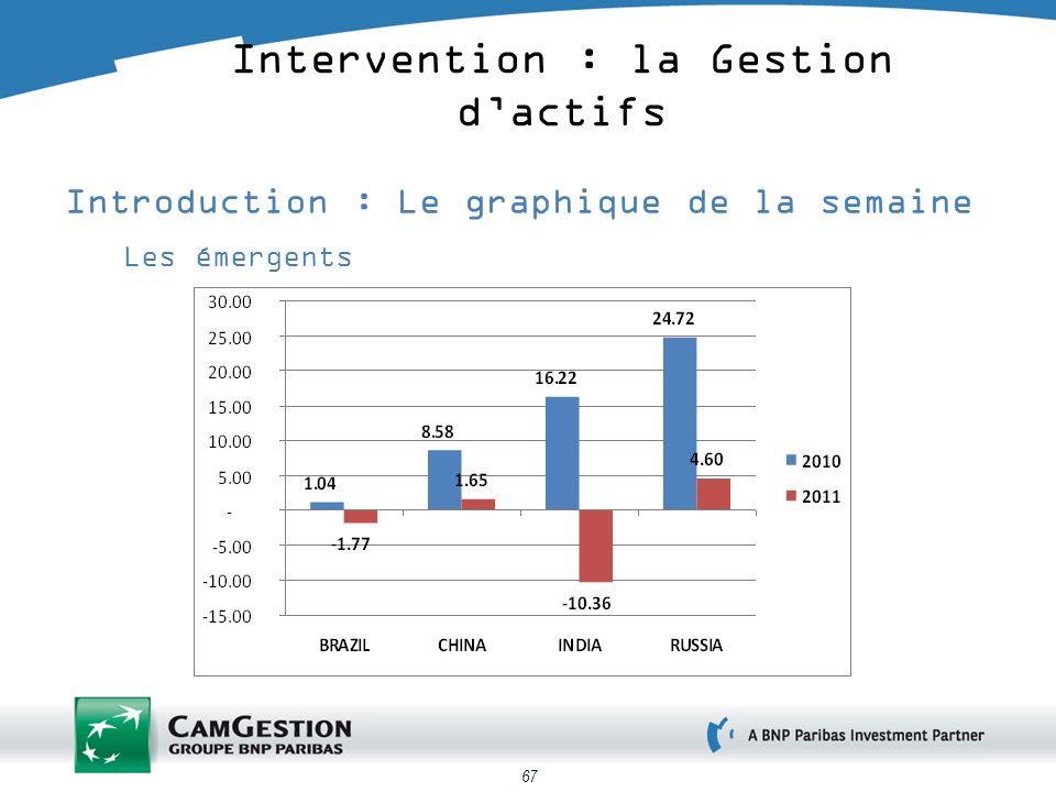 67 Introduction : Le graphique de la semaine Les émergents Intervention : la Gestion dactifs