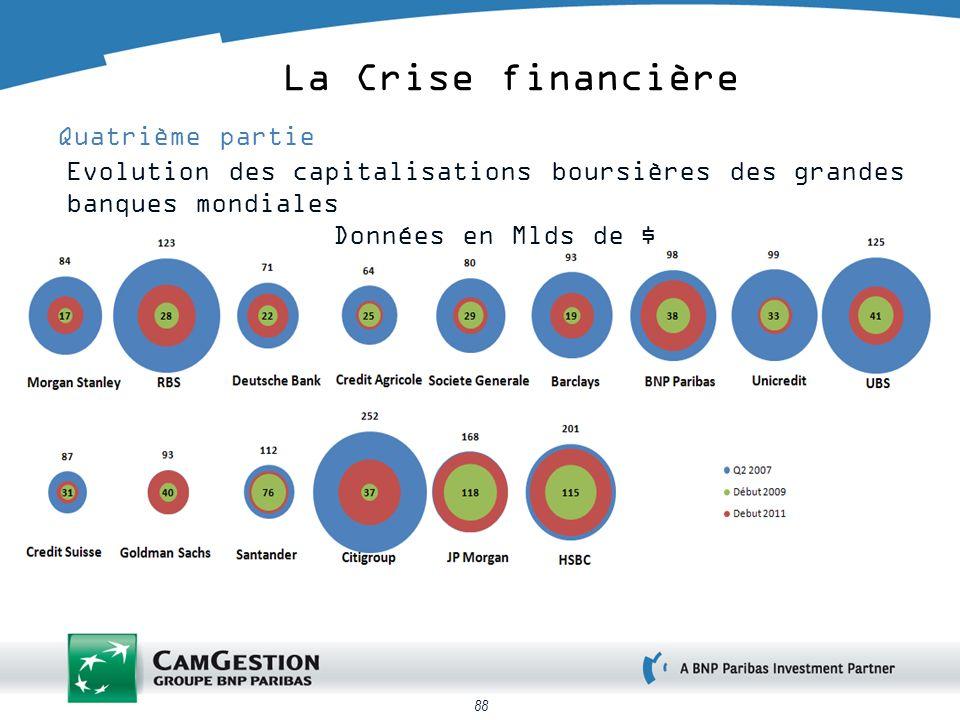 88 La Crise financière Quatrième partie Evolution des capitalisations boursières des grandes banques mondiales Données en Mlds de $