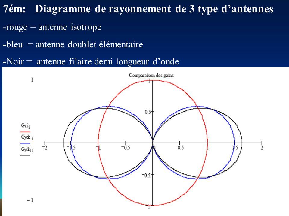6ém: Diagramme de directivité