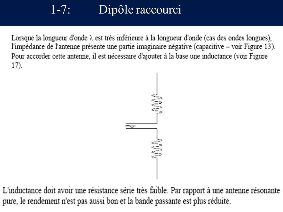 1-5: Dipôle demi onde 1-6: Dipôle replié