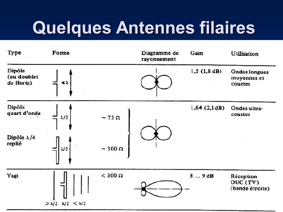 4: Les Antennes cadres