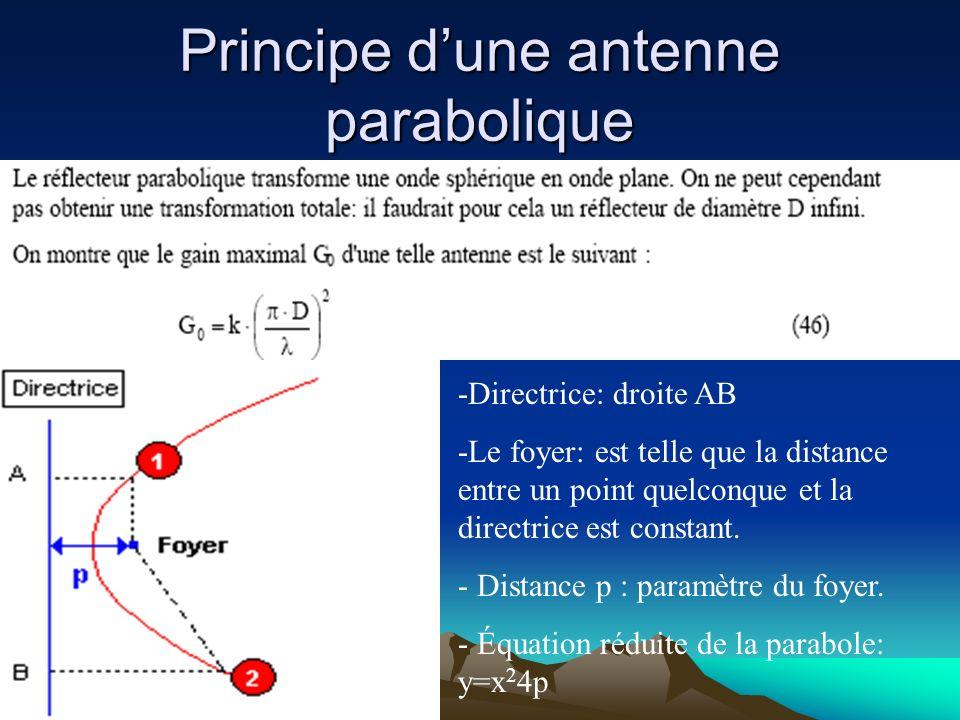 Les Antennes paraboliques Les Antennes paraboliques