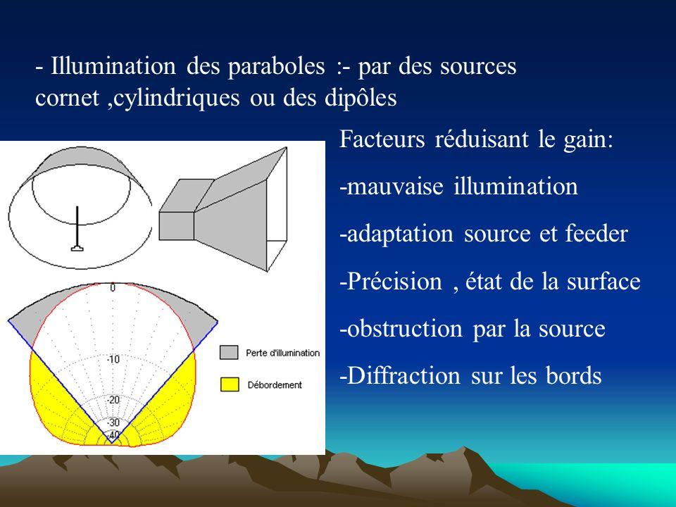 Principe dune antenne parabolique s : -Directrice: droite AB -Le foyer: est telle que la distance entre un point quelconque et la directrice est const