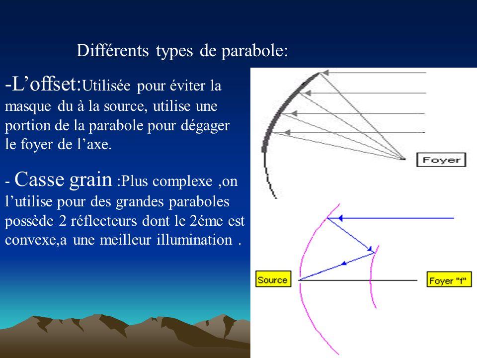- Illumination des paraboles :- par des sources cornet,cylindriques ou des dipôles Facteurs réduisant le gain: -mauvaise illumination -adaptation sour