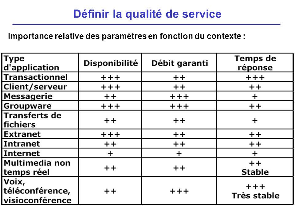 Importance relative des paramètres en fonction du contexte : Définir la qualité de service
