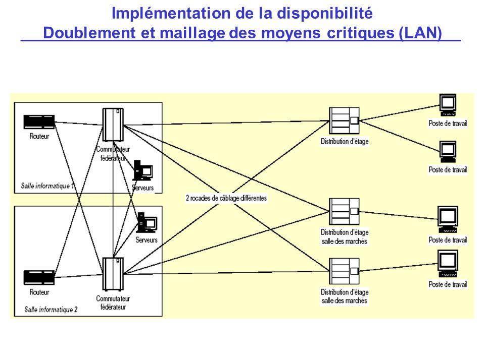 Implémentation de la disponibilité Doublement et maillage des moyens critiques (LAN)