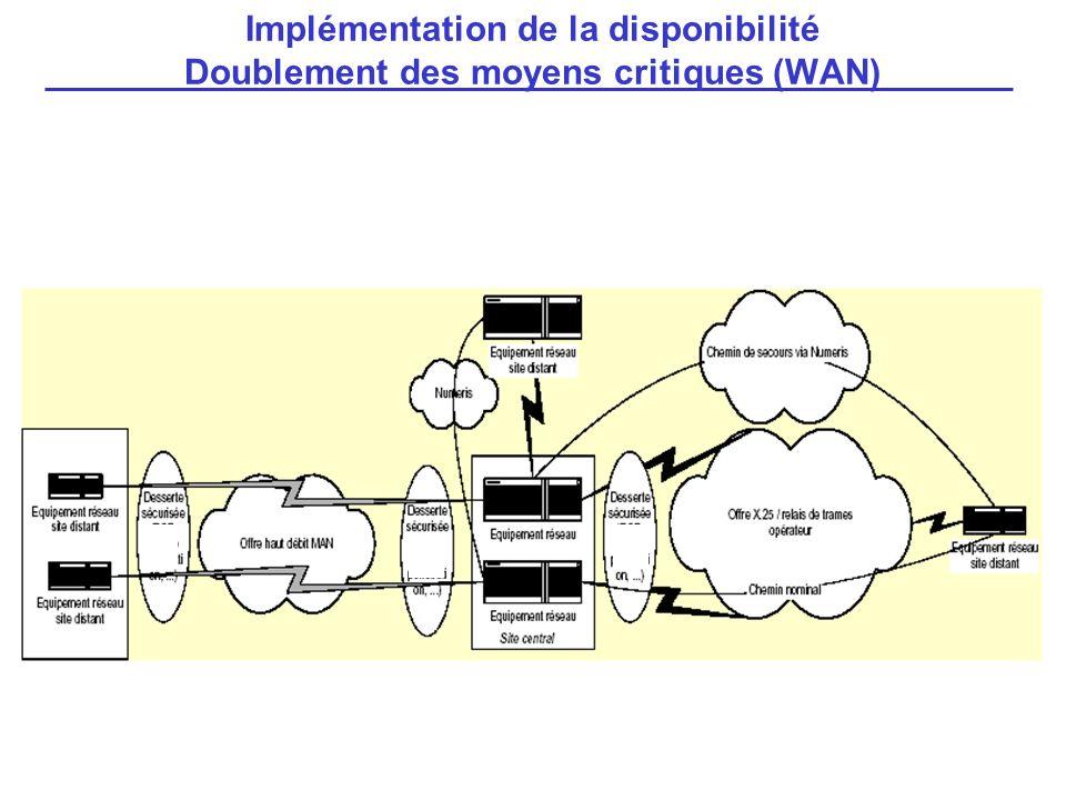 Implémentation de la disponibilité Doublement des moyens critiques (WAN)