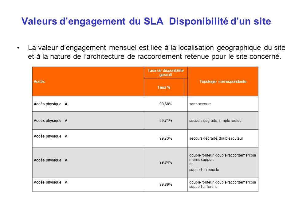 Valeurs dengagement du SLA Disponibilité dun site La valeur dengagement mensuel est liée à la localisation géographique du site et à la nature de larc