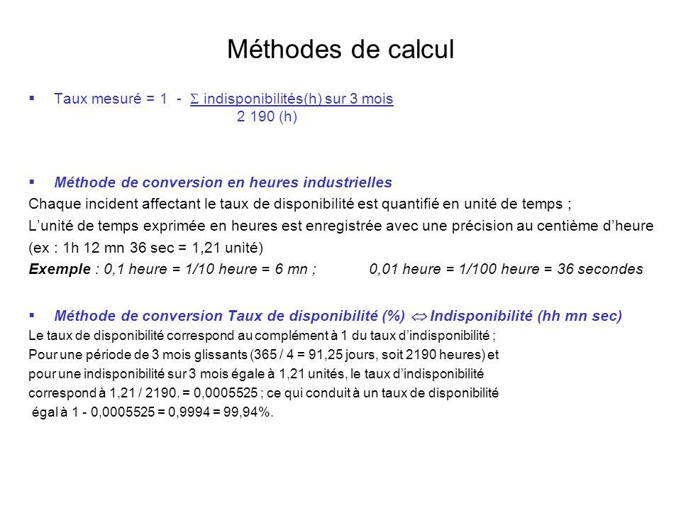 Méthodes de calcul Taux mesuré = 1 - indisponibilités(h) sur 3 mois 2 190 (h) Méthode de conversion en heures industrielles Chaque incident affectant