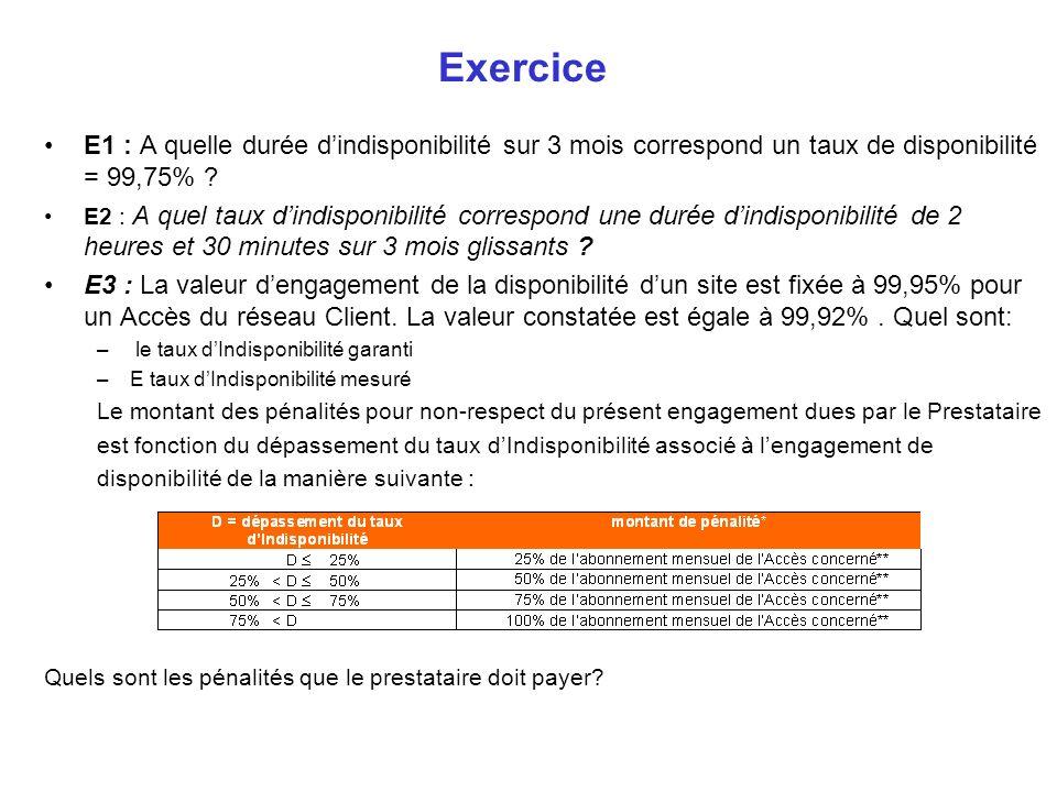Exercice E1 : A quelle durée dindisponibilité sur 3 mois correspond un taux de disponibilité = 99,75% ? E2 : A quel taux dindisponibilité correspond u