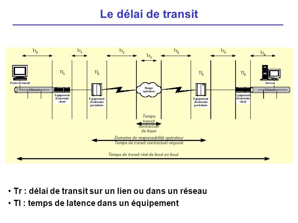 Tr : délai de transit sur un lien ou dans un réseau Tl : temps de latence dans un équipement Le délai de transit