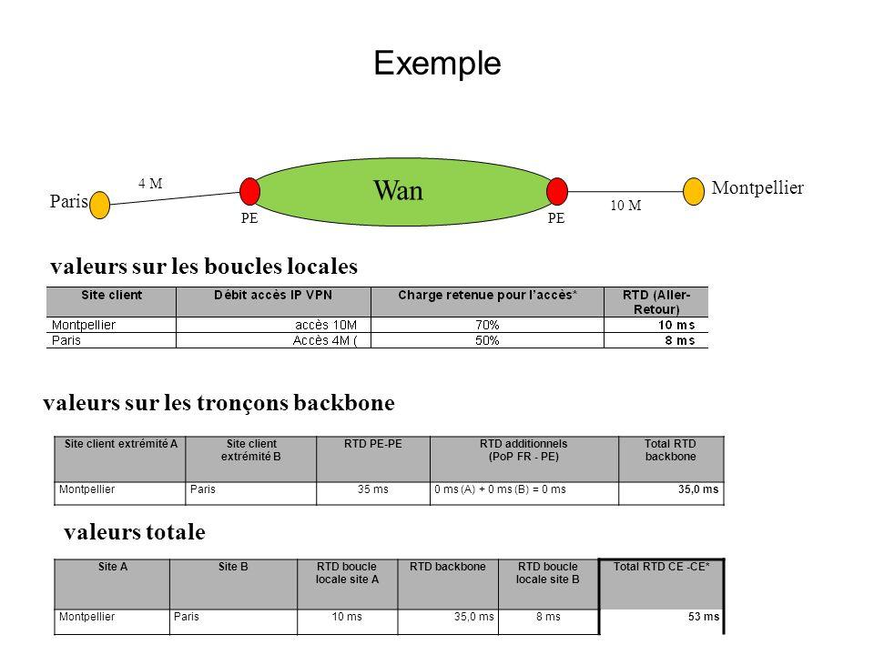 Exemple valeurs sur les boucles locales valeurs sur les tronçons backbone Site client extrémité ASite client extrémité B RTD PE-PERTD additionnels (Po
