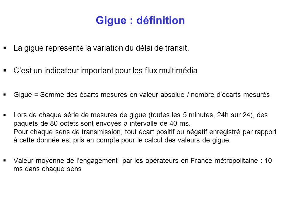Gigue : définition La gigue représente la variation du délai de transit. Cest un indicateur important pour les flux multimédia Gigue = Somme des écart