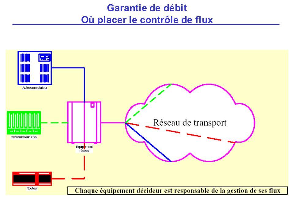 Garantie de débit Où placer le contrôle de flux