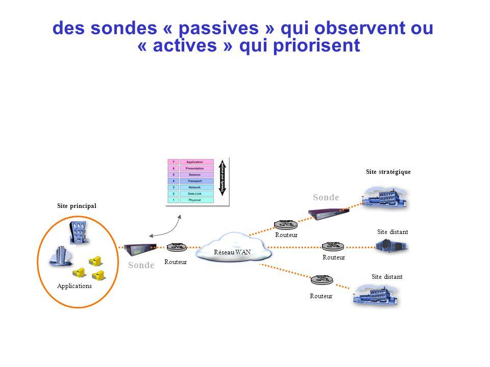 des sondes « passives » qui observent ou « actives » qui priorisent Réseau WAN Site principal Routeur Sonde Site distant Applications Site stratégique
