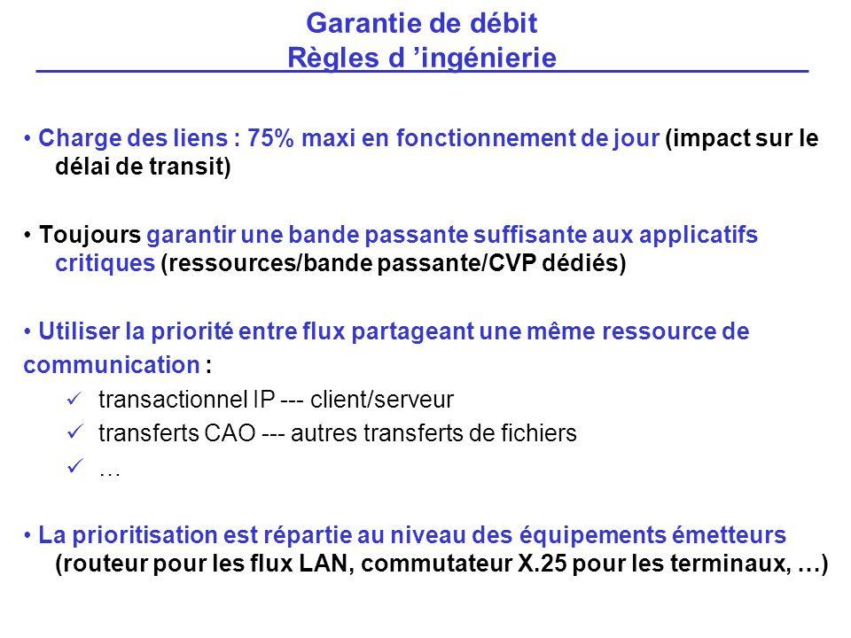 Charge des liens : 75% maxi en fonctionnement de jour (impact sur le délai de transit) Toujours garantir une bande passante suffisante aux applicatifs