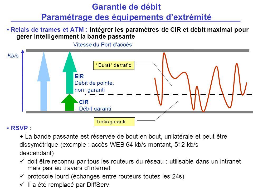 Relais de trames et ATM : intégrer les paramètres de CIR et débit maximal pour gérer intelligemment la bande passante RSVP : + La bande passante est r