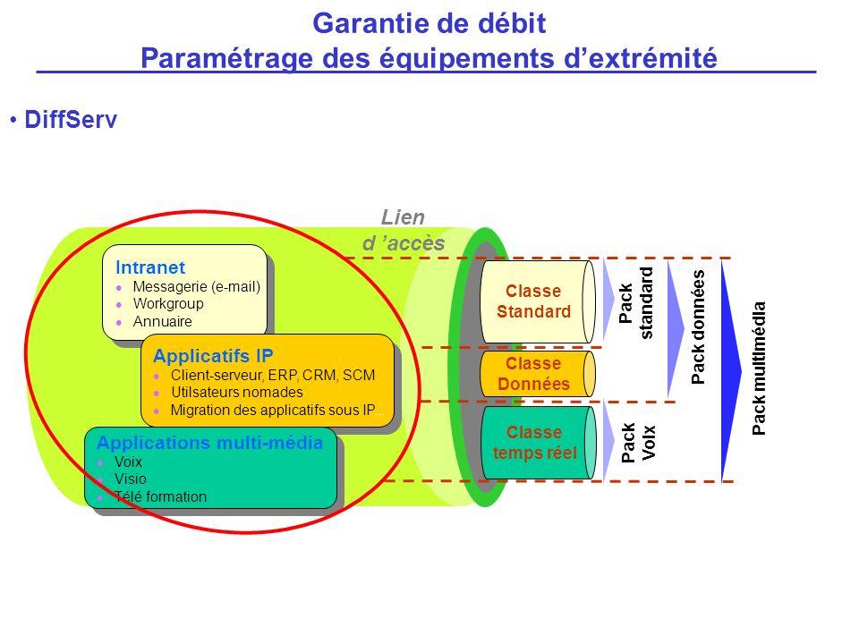 DiffServ Garantie de débit Paramétrage des équipements dextrémité Lien d accès Classe Données Classe temps réel Classe Standard Pack standard Pack don