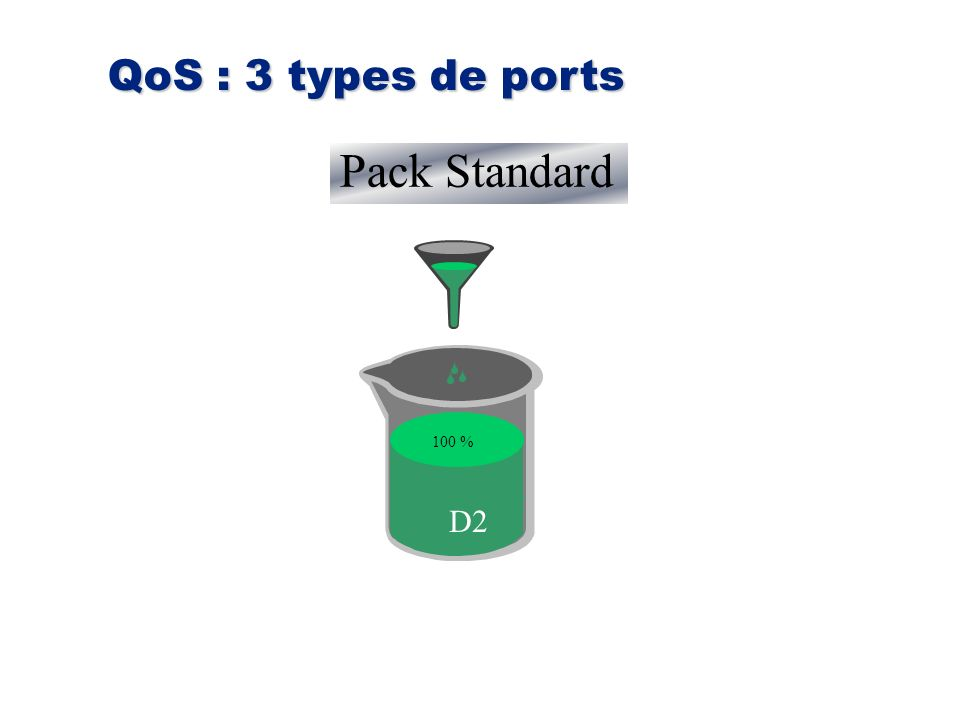 10 % 30 % 60 % Pack Standard 100 % D2 QoS : 3 types de ports