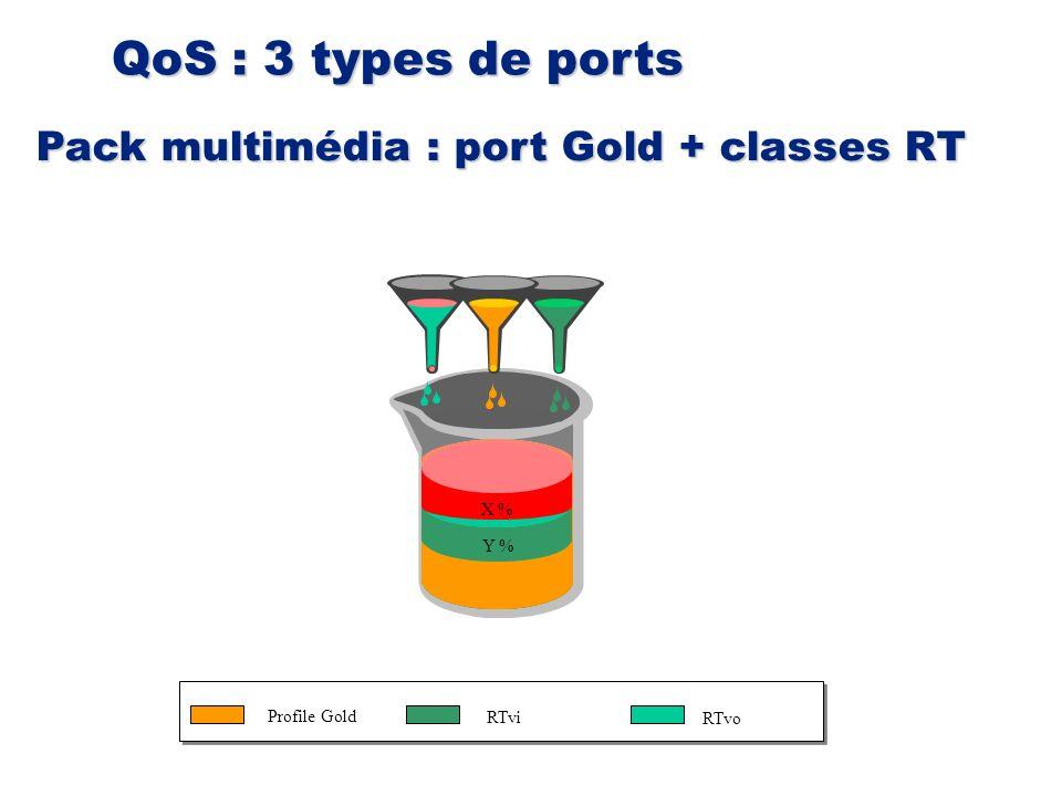 QoS : 3 types de ports Pack multimédia : port Gold + classes RT RTvi Profile Gold RTvo 100 % X % 100 - X % 75 % 100 % X % 100 - X % 100 % X % Y % 100