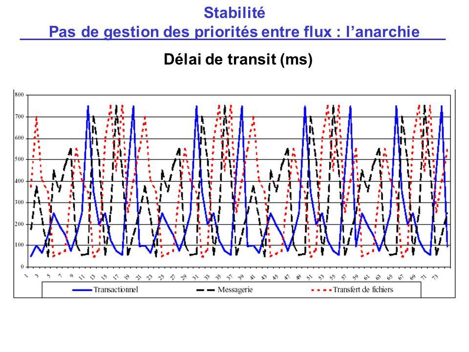 Délai de transit (ms) Stabilité Pas de gestion des priorités entre flux : lanarchie