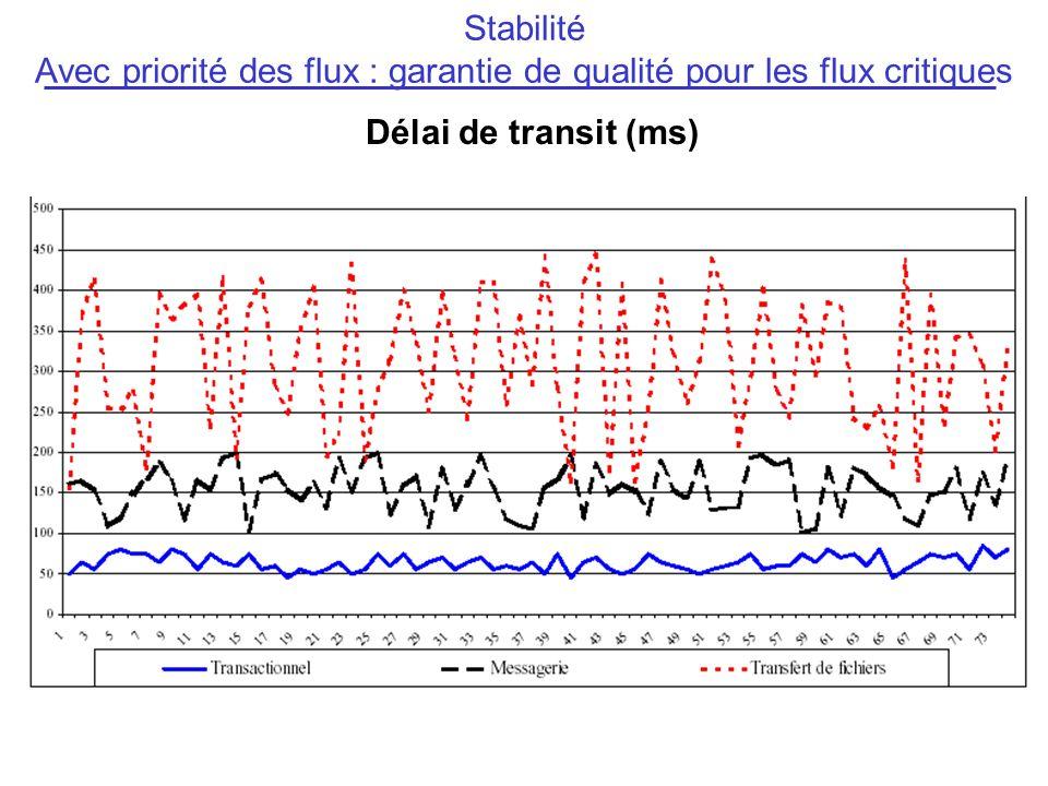 Délai de transit (ms) Stabilité Avec priorité des flux : garantie de qualité pour les flux critiques