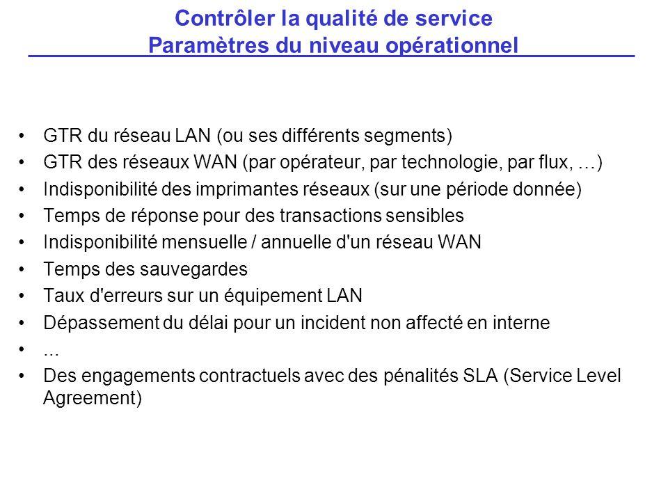 GTR du réseau LAN (ou ses différents segments) GTR des réseaux WAN (par opérateur, par technologie, par flux, …) Indisponibilité des imprimantes résea
